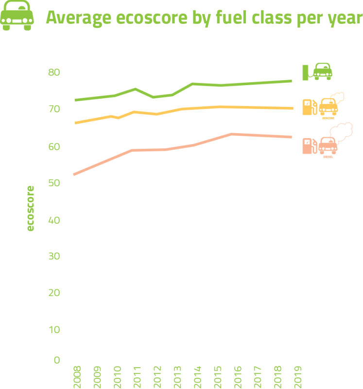 Ecoscore average ecoscore per fuel type