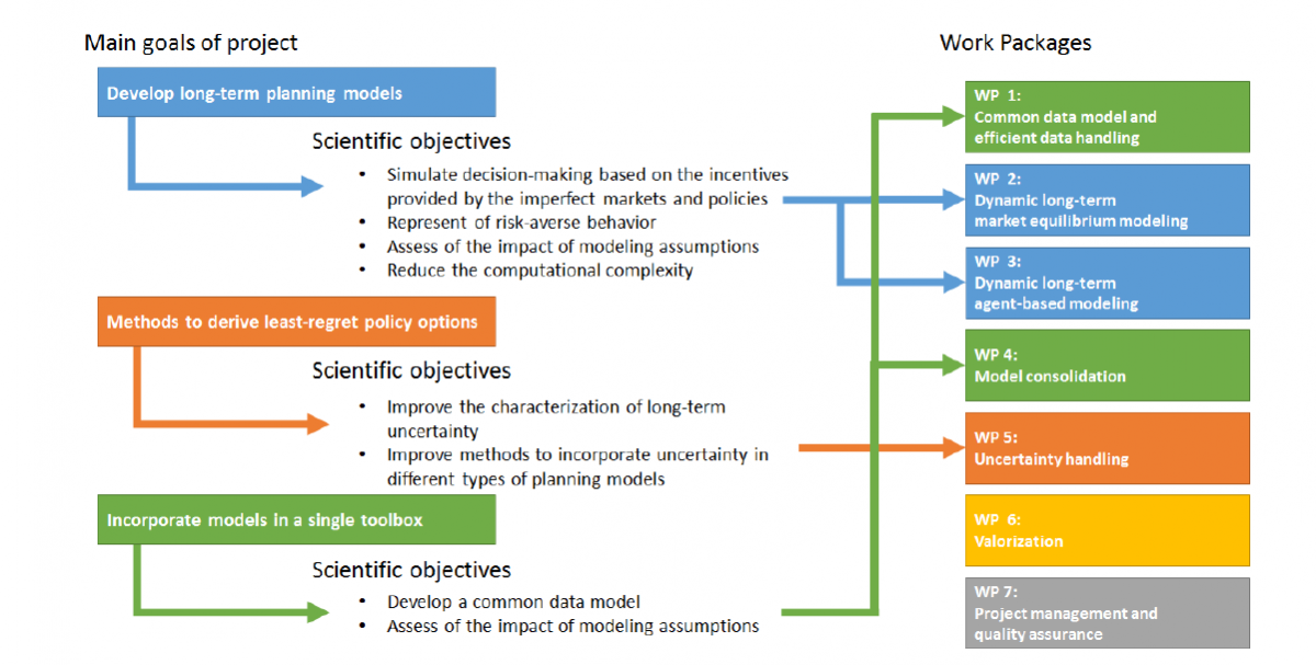 Energy Modeling Toolbox for Policy Decision Support