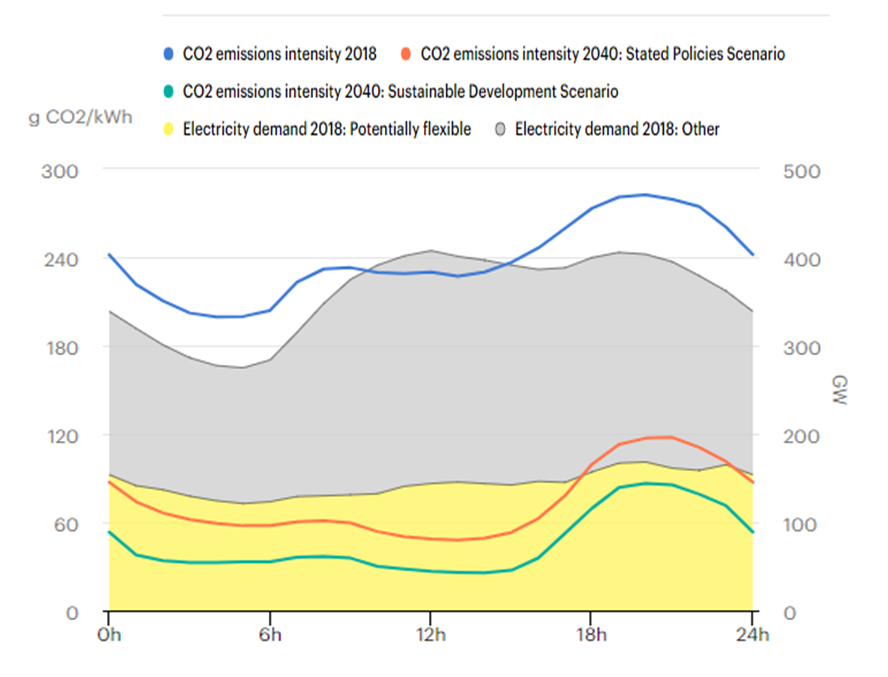 Average CO2 emissions intensity of hourly electricity supply in the European Union, 2018 and 2040 by scenario and average electricity demand in 2018