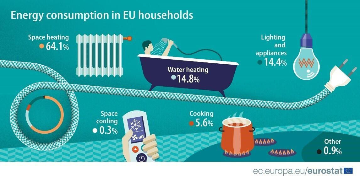 Energy Consumption in EU households