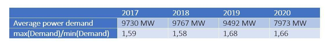 Average power demand in Belgium March 31st - April 24th