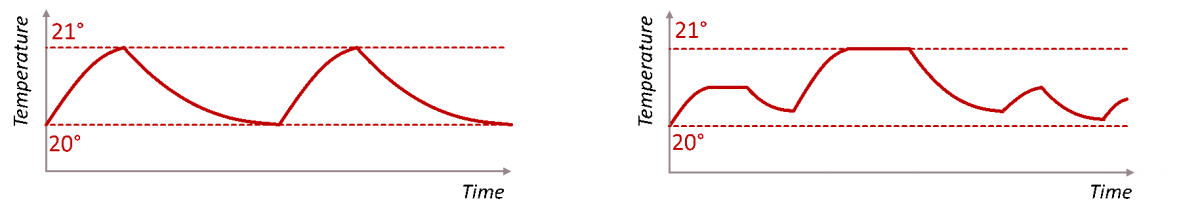 Illustration of indoor temperature profile achieved through traditional thermostatic control (left) versus smart control (right).