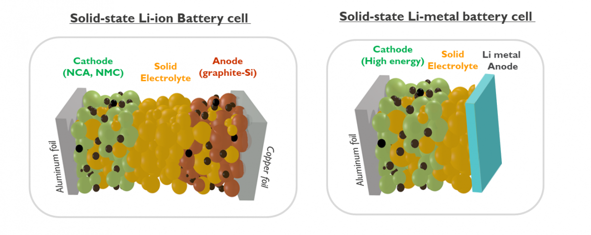 Solid state Li-ion Battery Cell vs. Solid-state Li-Metal battery cell