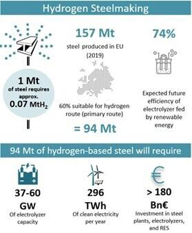 Hydrogen Steelmaking